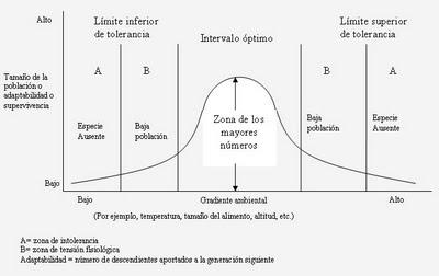 - tolerancia-gradientes-ambientales-adaptacion_2_806074