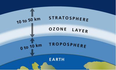 El agujero en la capa de ozono sigue ahí Nasa-agujero-capa-ozono-noveno-grande-historia_5_933665