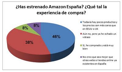 Noticias Amazon España