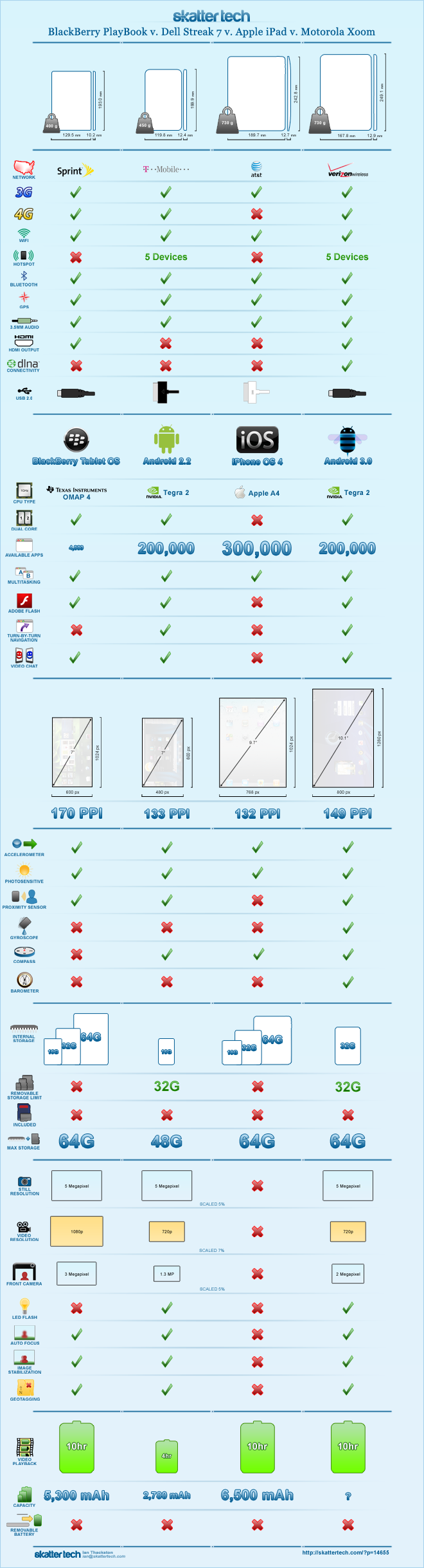 infographic xoom ipad playbook Guerra de Tablets: BlackBerry PlayBook vs Dell Streak 7 vs iPad vs Motorola Xoom
