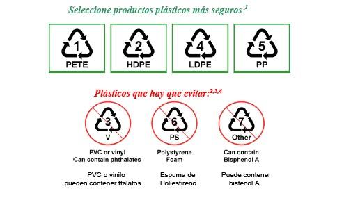 Plastico apto para microondas