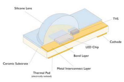 Tecnología LED en iluminación. Definición básica - photo#38
