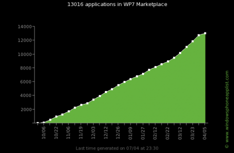 wp7 apps evolution total 468x306 Windows Phone Marketplace alcanza las 13.000 aplicaciones