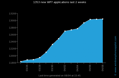 wp7 apps evolution 14days.jpg 468x306 Windows Phone Marketplace alcanza las 13.000 aplicaciones