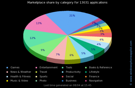 wp7 apps by categories.jpg 468x306 Windows Phone Marketplace alcanza las 13.000 aplicaciones