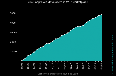 wp7 apps dev evolution.jpg 468x306 Windows Phone Marketplace alcanza las 13.000 aplicaciones