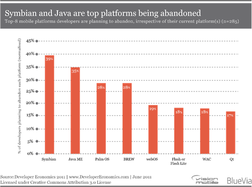 VisionMobile Developer Economics 2011 Abandon index Developer Economics 2011: ganadores y perdedores de la guerra de plataformas