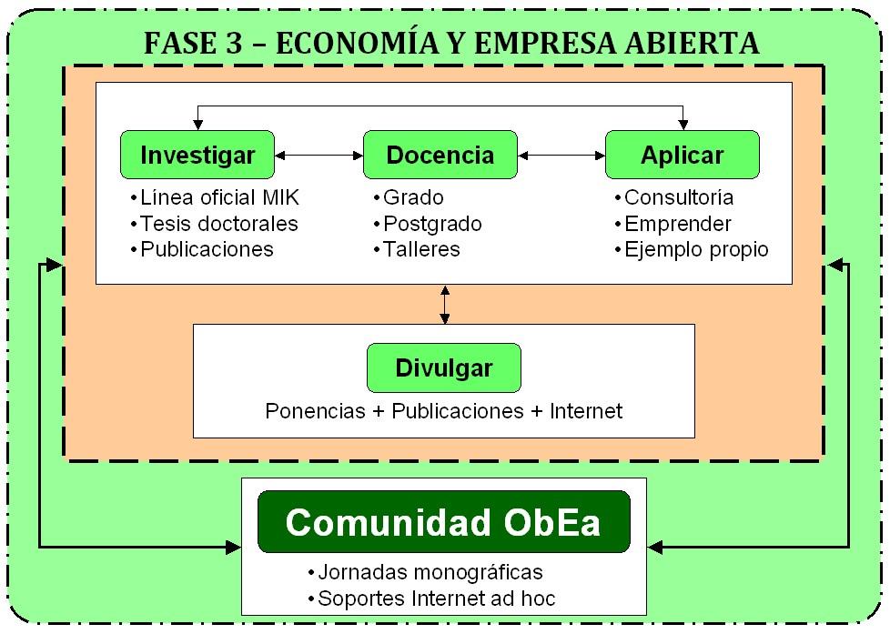 economia abierta: