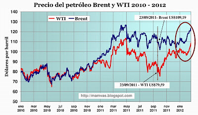 Tensiones en medio oriente llevan al petróleo a su máximo de