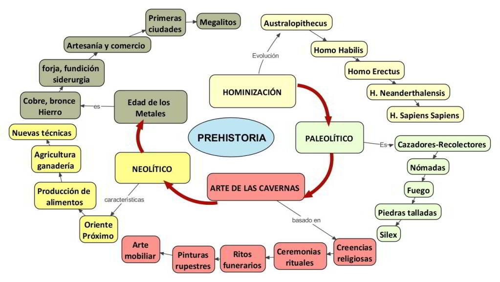 external image prehistoria-ciencia-mapa-conceptual_1_1080641.jpg