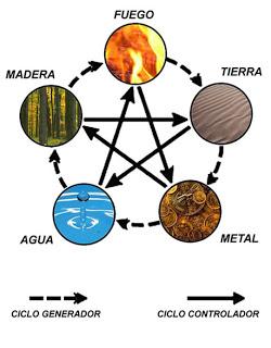 Sepamos como identificar los 5 elementos en nuestra - Objetos feng shui ...