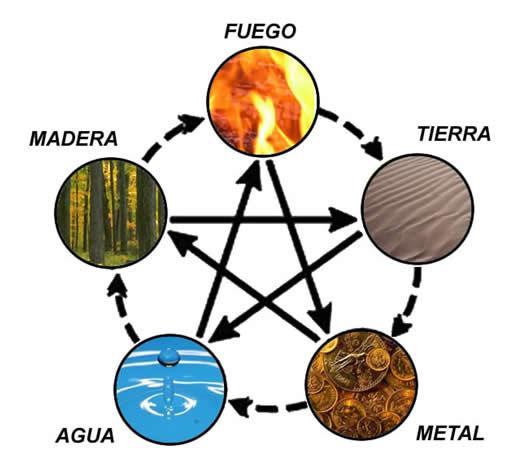 Las leyes de generaci n e interdominancia de los 5 for Elementos del feng shui y su significado