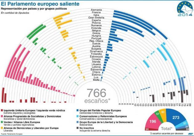 Checos e irlandeses votan en elecciones europeas fracaso for Interior elecciones