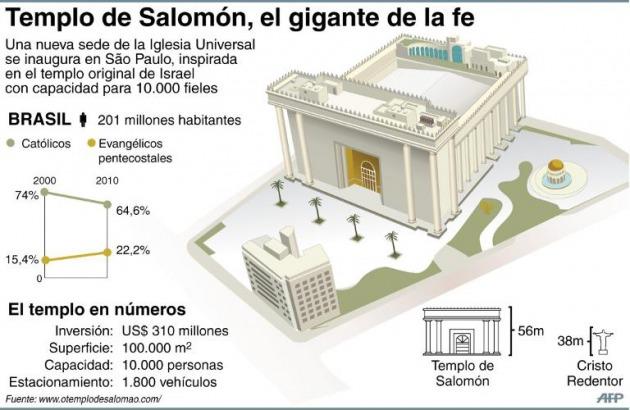 Una multitud llena el Templo de Salomón de Sao Paulo para su ...