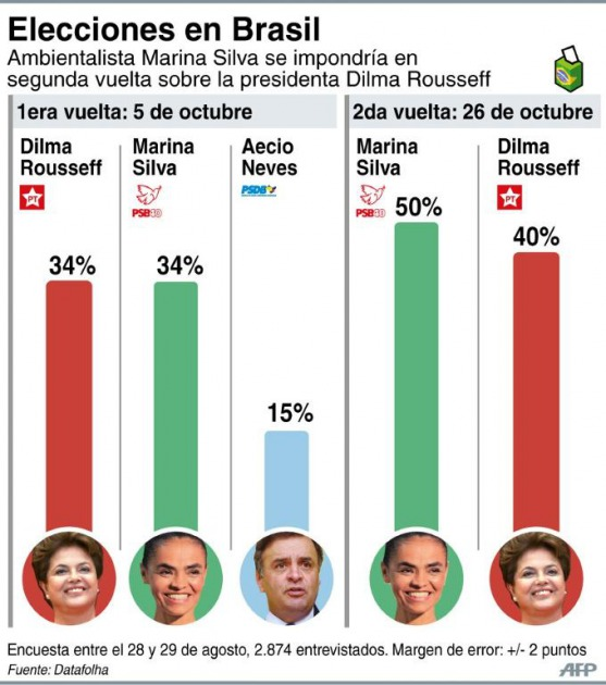 http://globedia.com/imagenes/noticias/2014/9/3/brasil-dilma-apunta-yugular-marina-ganar-reeleccion_3_2137045.jpg