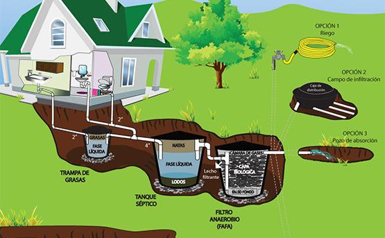 Aguas residuales for Depuradora aguas residuales domestica