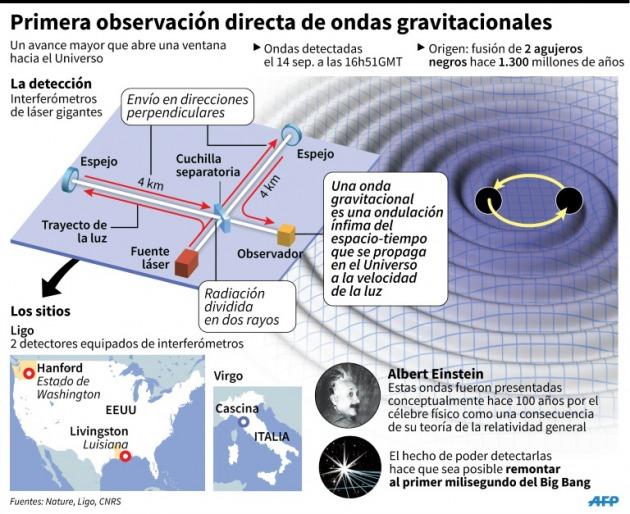 Resultado de imagen de Programa VIRGO de ondas gravitacionales