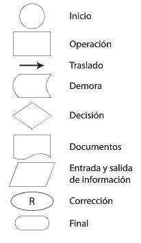 Diagramas aplicadas a mi negocio ventajas de un diagrama de flujo ccuart Images