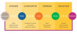 Inbound Marketing y sus fases