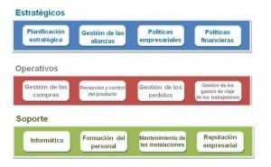 Mapa De Procesos Ejemplos De Una Empresa.Identificar Y Elaborar El Mapa Por Procesos De La Empresa