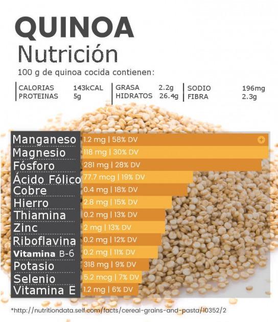 Resultado de imagen para quinoa beneficios deporte