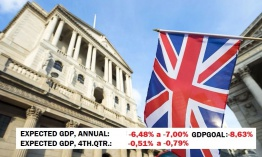 UK GDP could fall between -6.46% and -8.63%, this level corresponding to its GDP-GOAL