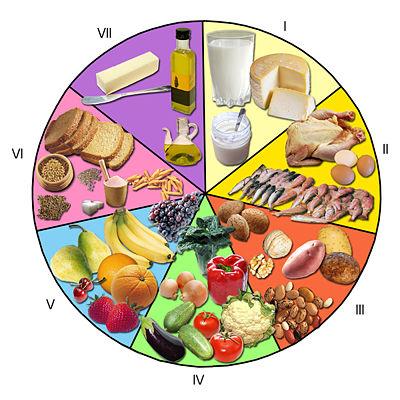 9 principios para una alimentacion saludable